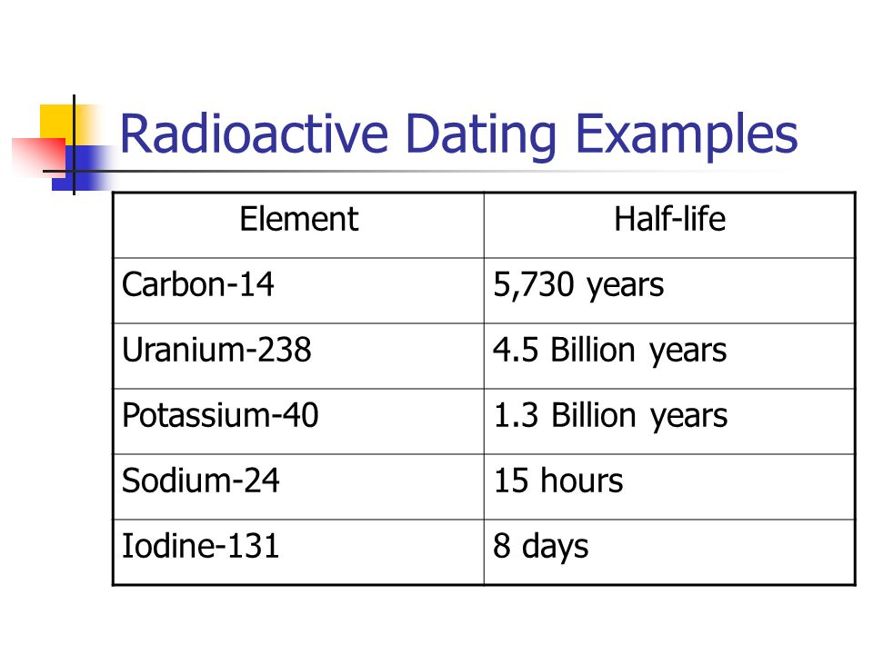 is radiometric dating the same as absolute dating dating a man whos been married 3 times