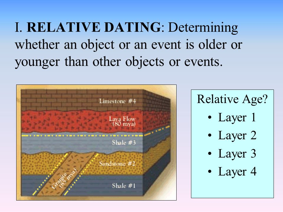 What is relative age dating
