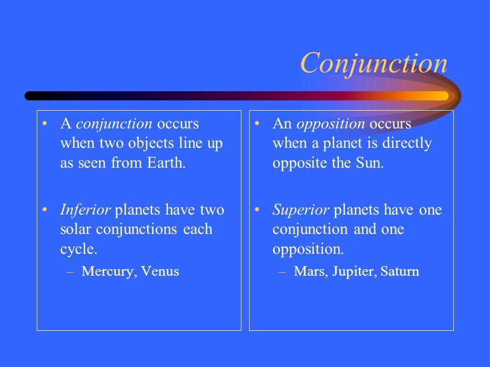 Sun Moon Mars Venus Conjunction