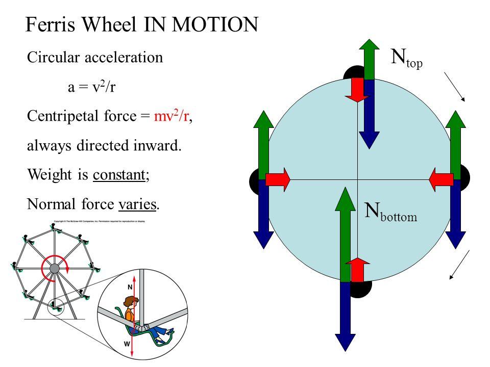 Ferris Wheel Force Diagram - House Wiring Diagram Symbols •