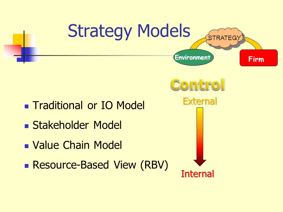 Strategy Arc STRATEGY Environment Firm Search for resources