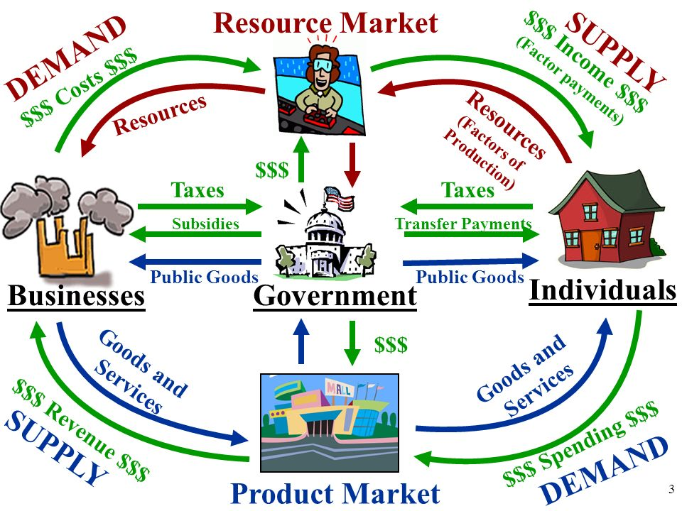 Unit 1 5 Basic Economic Concepts 1 The Circular Flow Model The