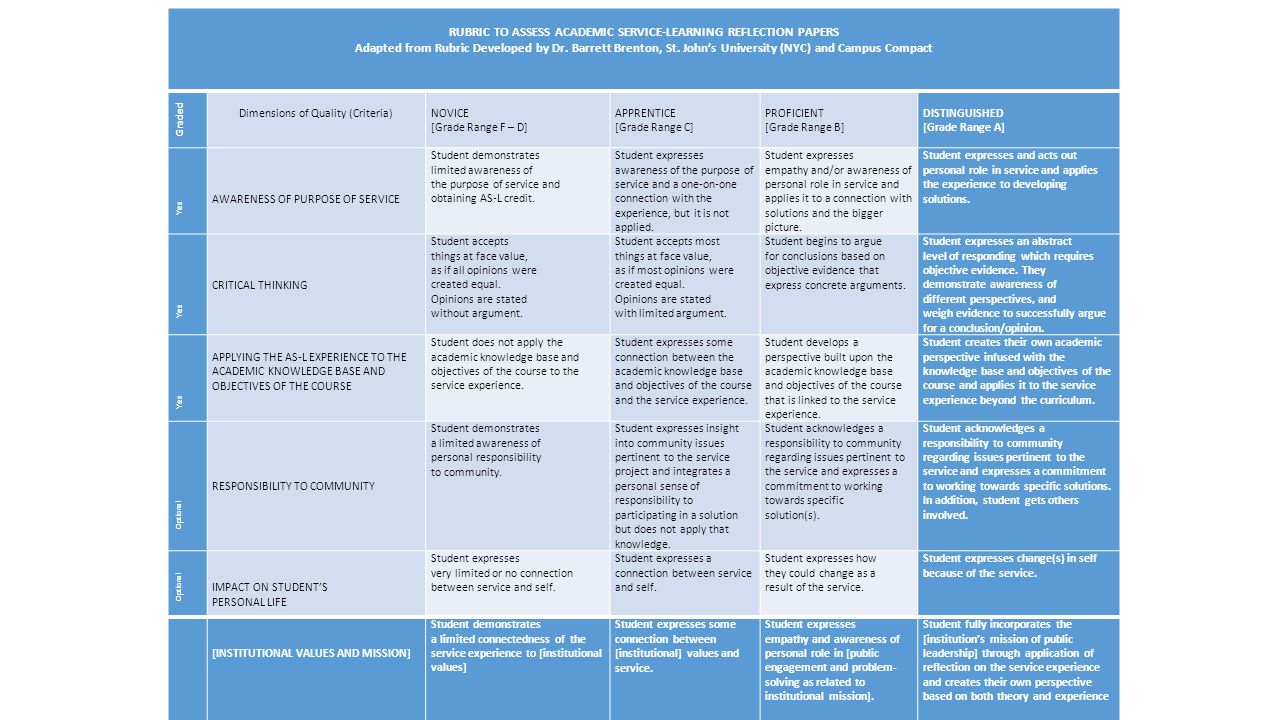 RUBRIC TO ASSESS ACADEMIC SERVICE-LEARNING REFLECTION PAPERS Adapted ...