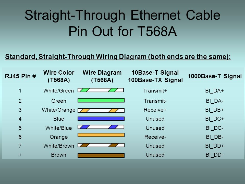 Network Anatomy By Roland J Boutte Ethernet Cable Cable Used To Connect Computing Devices Together Directly Two Hosts Or Two Switches To Each Other Ppt Download