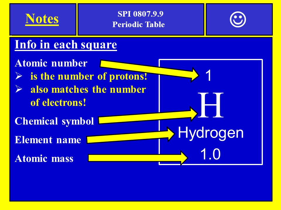 Notes spi periodic table periodic table a chart of all known 3 urtaz Image collections