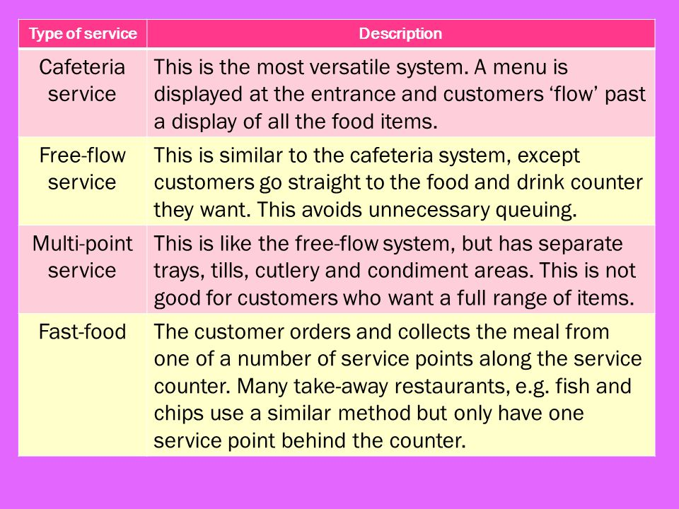 Chapter 12 Types Of Service Food Service Systems A Range Of Food