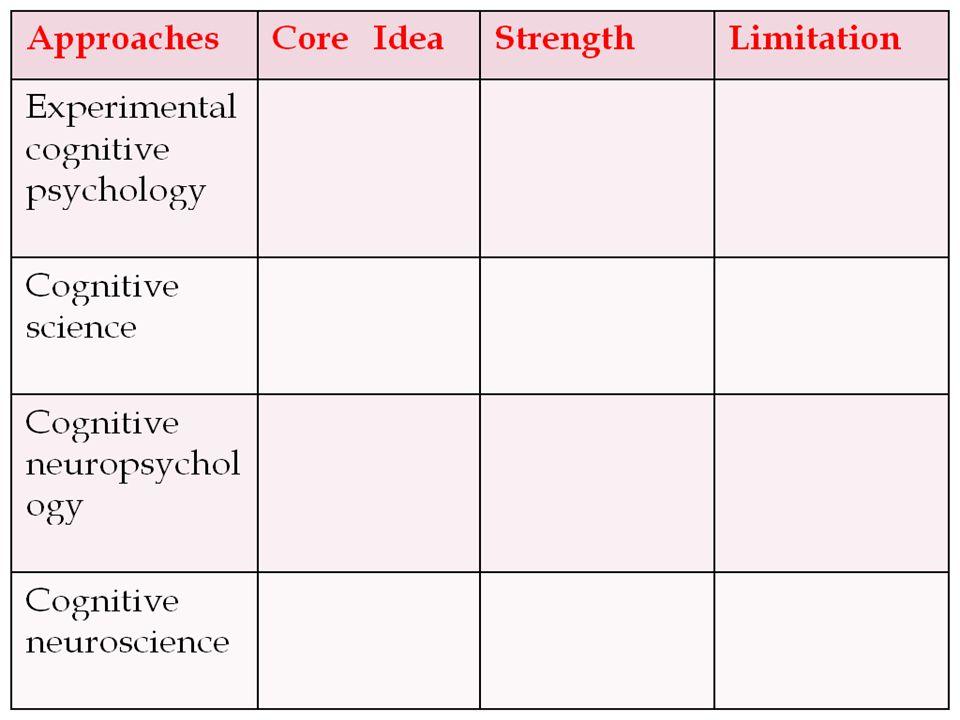 cognitive psychology experiment ideas