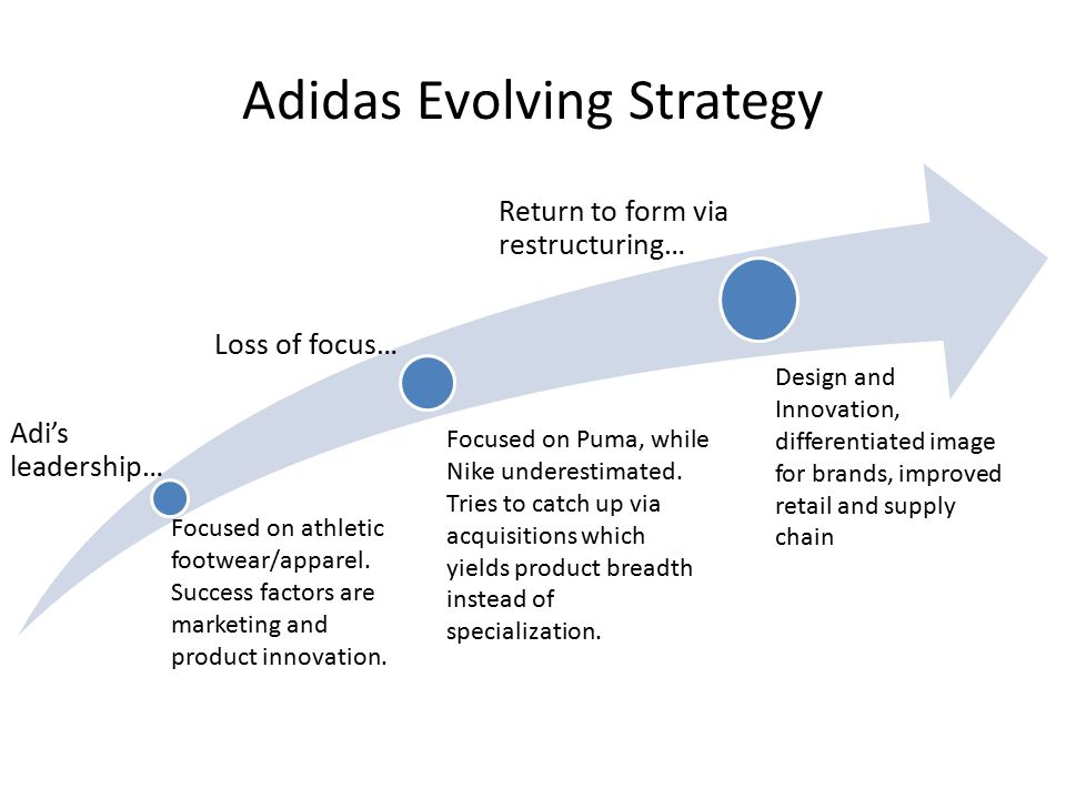Primary Question for Adidas Does Adidas's corporate strategy