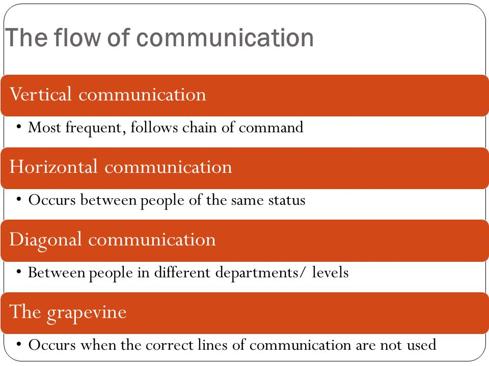 horizontal and diagonal communication