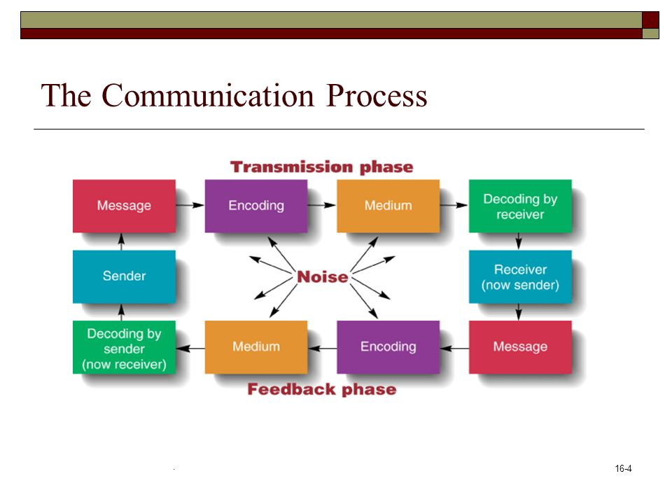 16 1 Communication Chapter Learning Objectives 1 Explain Why