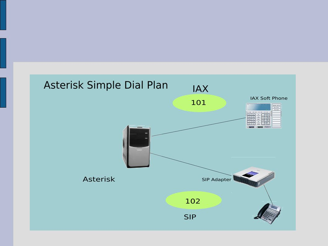 Simple Example  sip conf [101] username=101 type = friend