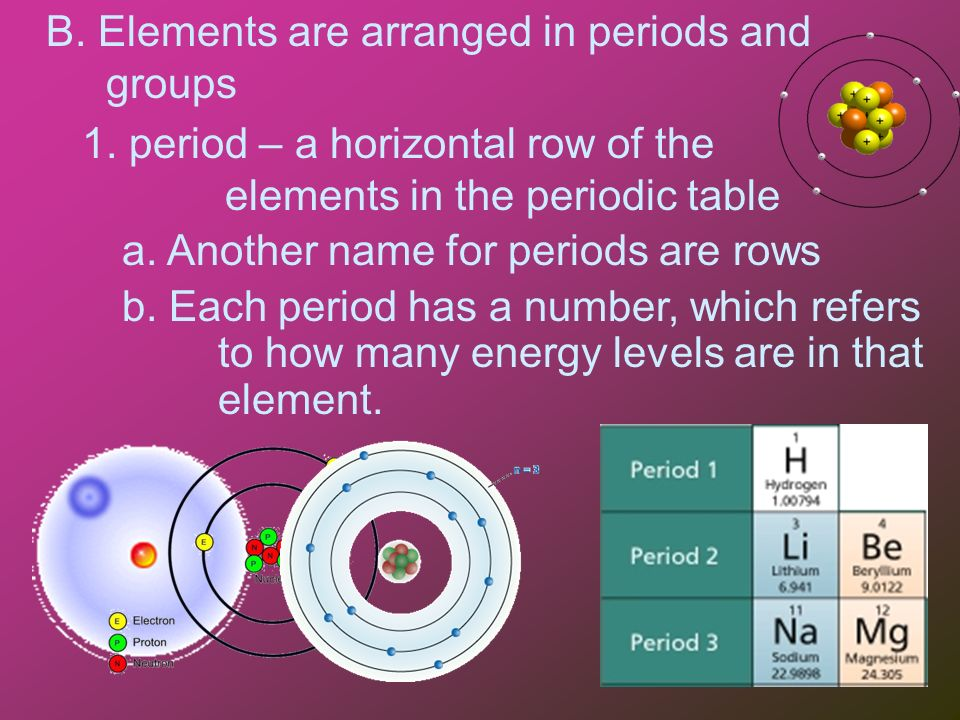 The periodic table of elements and atom types i organization of the b elements are arranged in periods and groups 1 urtaz Choice Image