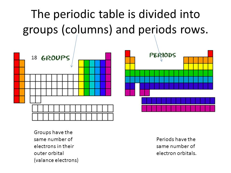 The Periodic Table The Periodic Table Is Divided Into Groups
