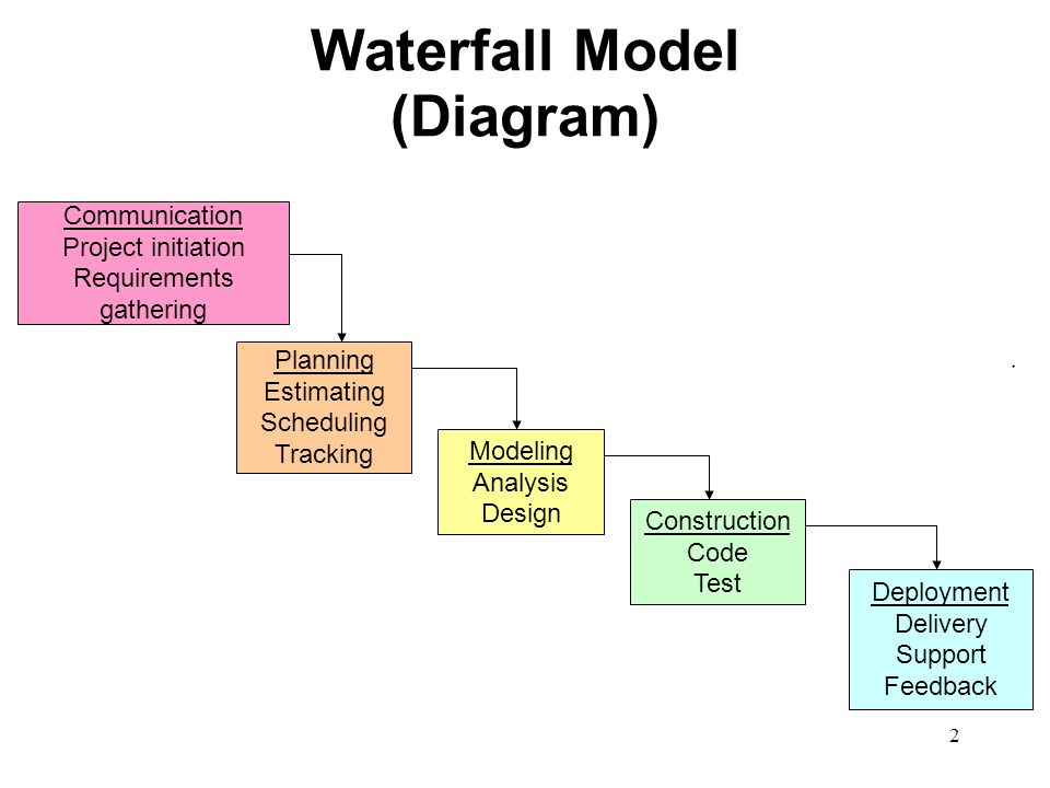 Traditional process models a quick overview 2 waterfall model 2 2 waterfall model diagram communication project initiation requirements gathering planning estimating scheduling tracking modeling analysis design ccuart Choice Image