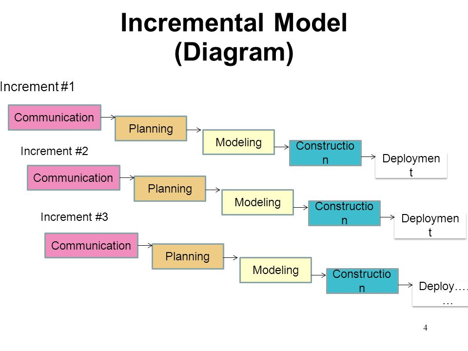 Traditional process models a quick overview 2 waterfall model 4 4 incremental model diagram increment 1 increment 2 increment 3 communication planning modeling constructio n deploymen t communication planning ccuart Gallery