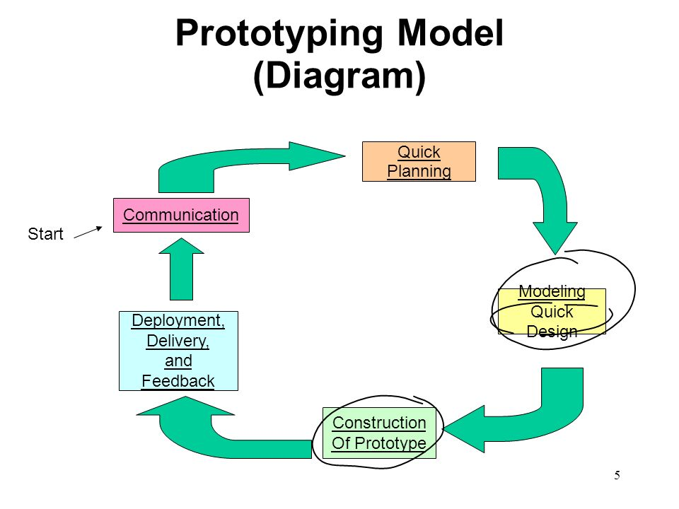 Traditional process models a quick overview 2 waterfall model 5 5 prototyping model diagram communication quick planning modeling quick design construction of prototype deployment delivery and feedback start ccuart Gallery