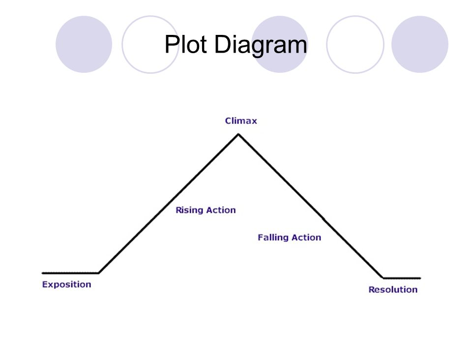 Plot Diagram