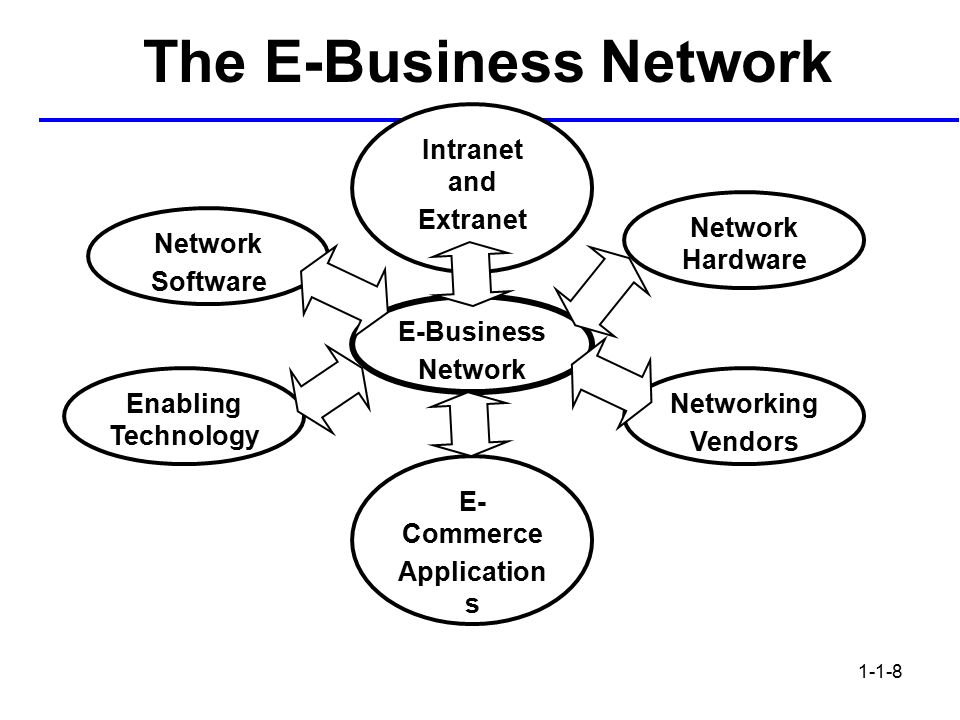 What is E-Business - Meaning, Types, Components, Model and Features - Temok  Hosting Blog