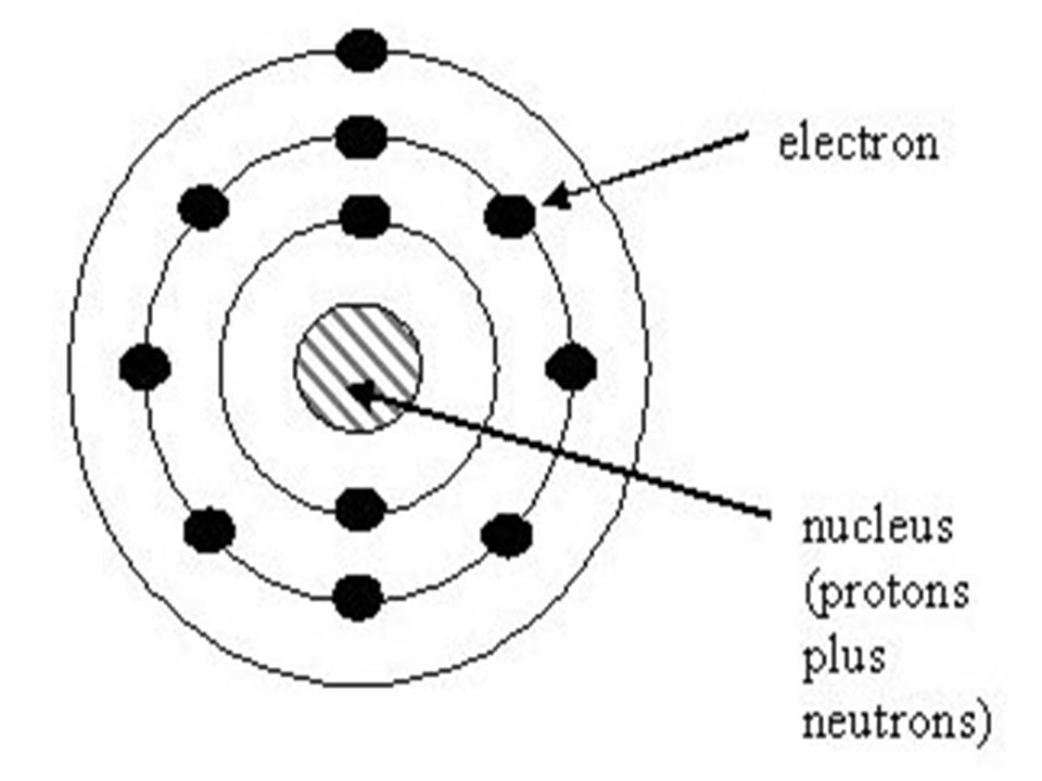 Electrons In Atoms Energy Level Shell Sublevelsorbitalsnumber Of