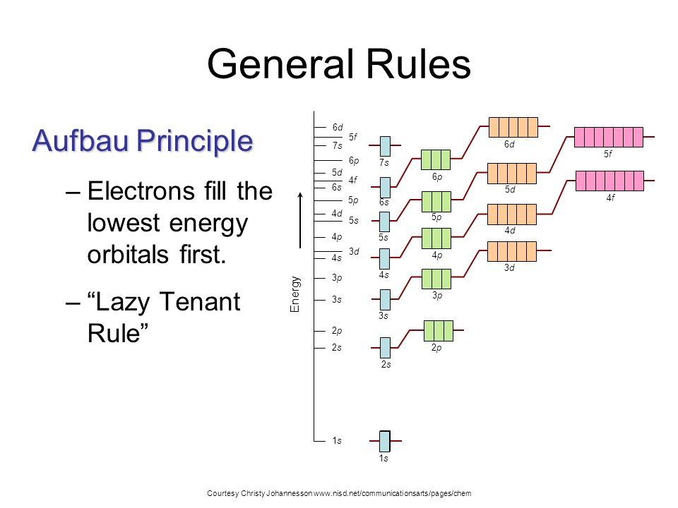 slide_3 electron configurations and orbital diagrams maximum number of