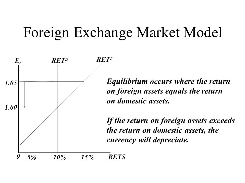 the exchange model