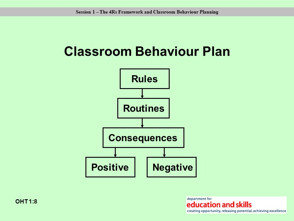 Aims: OHT 1:1 Session 1 – The 4Rs Framework and Classroom Behaviour