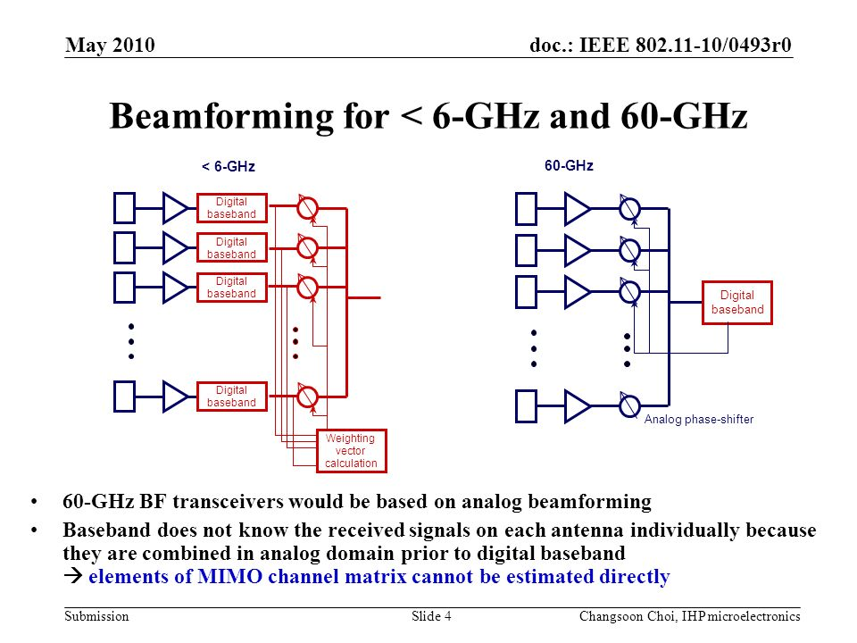 Doc : IEEE /0493r0 Submission May 2010 Changsoon Choi, IHP