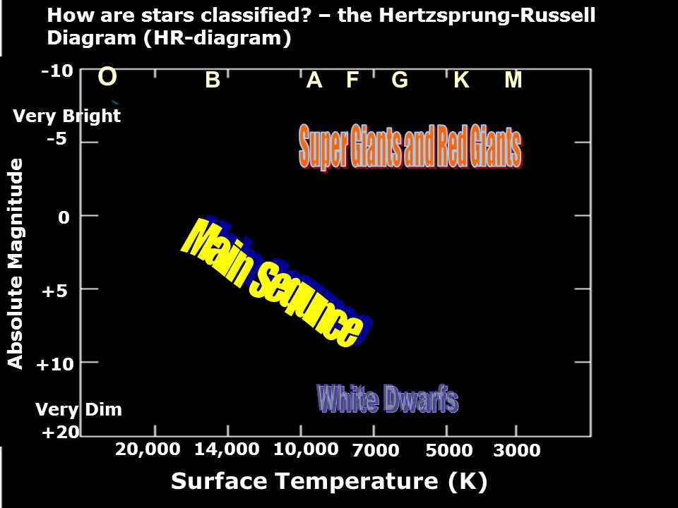 Classification of stars hr diagram objectives understand the surface temperature k 300050007000 100001400020000 how are stars ccuart Gallery