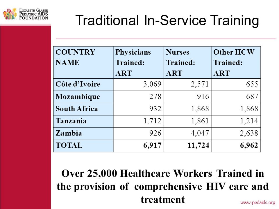 Traditional In-Service Training COUNTRY NAME Physicians Trained: ART Nurses Trained: ART Other HCW Trained: ART Côte d'Ivoire3,0692,571655 Mozambique278916687 South Africa9321,868 Tanzania1,7121,8611,214 Zambia9264,0472,638 TOTAL6,91711,7246,962 Over 25,000 Healthcare Workers Trained in the provision of comprehensive HIV care and treatment