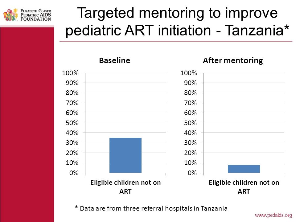 Targeted mentoring to improve pediatric ART initiation - Tanzania* * Data are from three referral hospitals in Tanzania