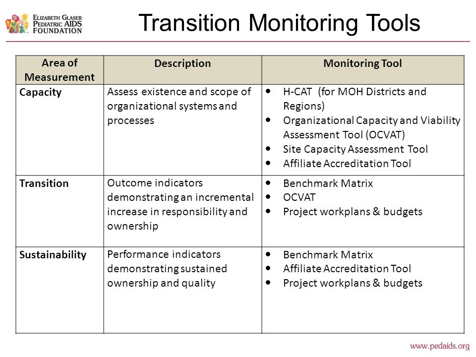 Transition Monitoring Tools Area of Measurement DescriptionMonitoring Tool CapacityAssess existence and scope of organizational systems and processes  H-CAT (for MOH Districts and Regions)  Organizational Capacity and Viability Assessment Tool (OCVAT)  Site Capacity Assessment Tool  Affiliate Accreditation Tool TransitionOutcome indicators demonstrating an incremental increase in responsibility and ownership  Benchmark Matrix  OCVAT  Project workplans & budgets SustainabilityPerformance indicators demonstrating sustained ownership and quality  Benchmark Matrix  Affiliate Accreditation Tool  Project workplans & budgets