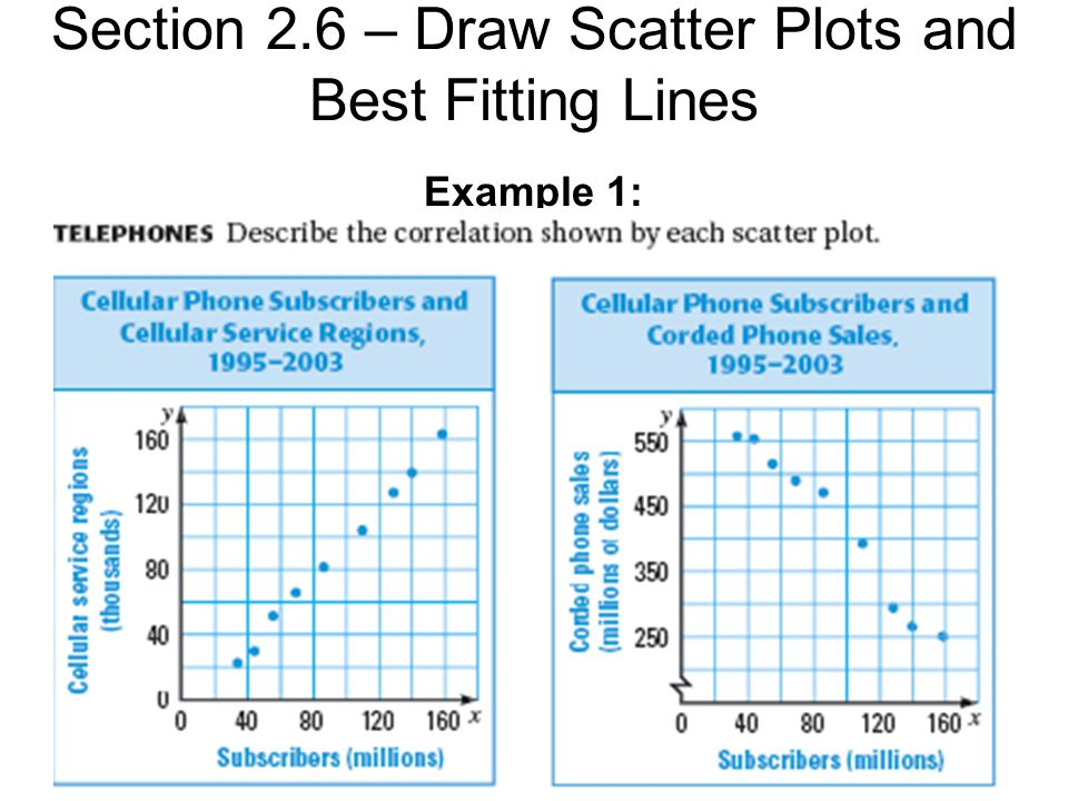 Section 2 6 – Draw Scatter Plots and Best Fitting Lines A