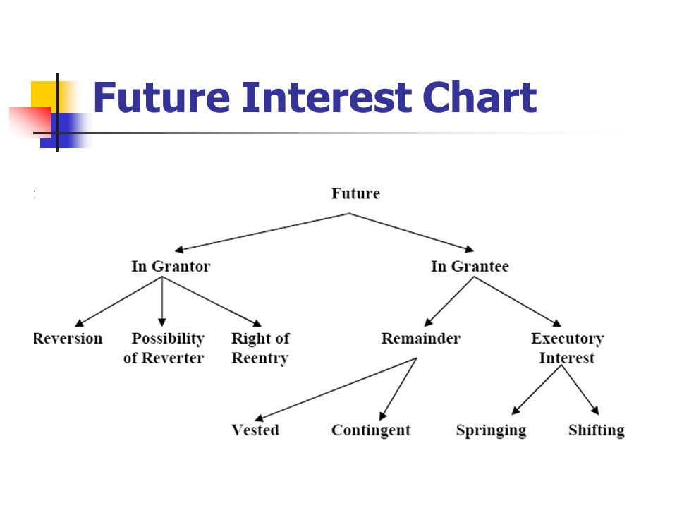 Future Interest Chart Remainders Held By A Third Person Not The