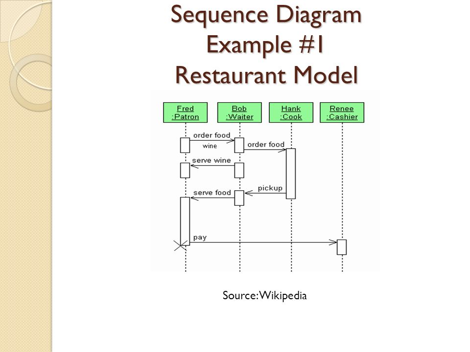 Uml examples preseted by mehran najafi shima aghtar ppt download 14 sequence diagram example 1 restaurant model source wikipedia wine ccuart Images