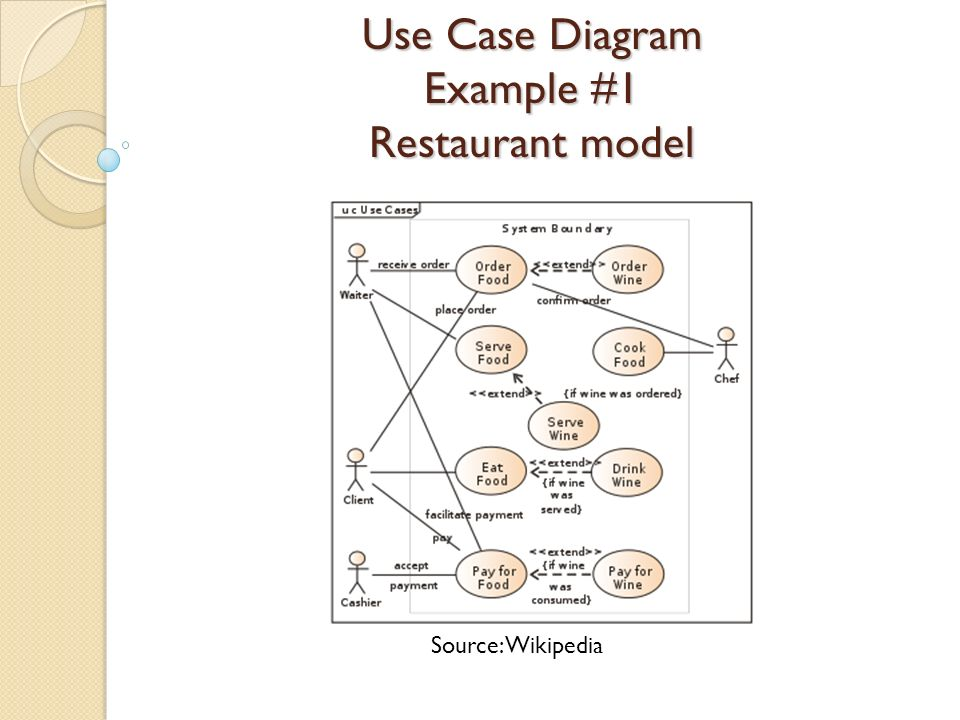 Uml examples preseted by mehran najafi shima aghtar ppt download 7 use case diagram example 1 restaurant model source wikipedia ccuart Gallery