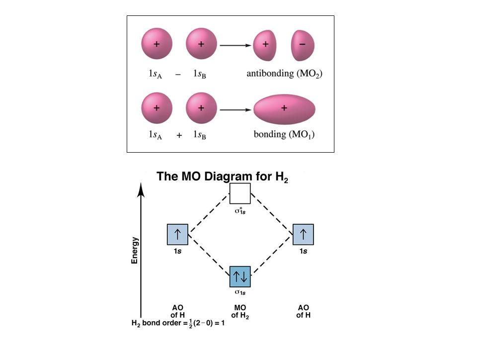 Molecular modeling molecular modeling visualizations predictions 14 question when comparing the mo theory of bonding to the localized electron model which of the following would be an incorrect claim ccuart Image collections