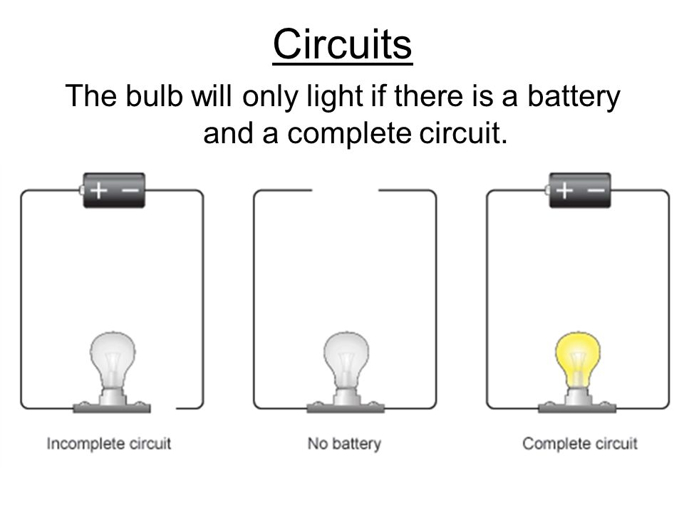 Design a Circuit. Circuits The bulb will only light if there is a ...