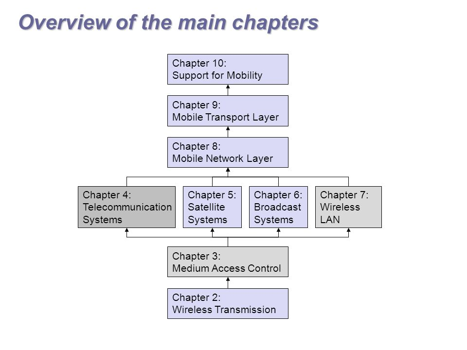 Overview of the main chapters Chapter 2: Wireless Transmission Chapter 3: Medium Access Control Chapter 4: Telecommunication Systems Chapter 5: Satellite Systems Chapter 6: Broadcast Systems Chapter 7: Wireless LAN Chapter 8: Mobile Network Layer Chapter 9: Mobile Transport Layer Chapter 10: Support for Mobility