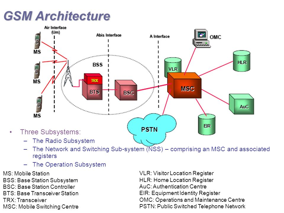 GSM Architecture MS: Mobile Station BSS: Base Station Subsystem BSC: Base Station Controller BTS: Base Transceiver Station TRX: Transceiver MSC: Mobile Switching Centre VLR: Visitor Location Register HLR: Home Location Register AuC: Authentication Centre EIR: Equipment Identity Register OMC: Operations and Maintenance Centre PSTN: Public Switched Telephone Network Three Subsystems: –The Radio Subsystem –The Network and Switching Sub-system (NSS) – comprising an MSC and associated registers –The Operation Subsystem