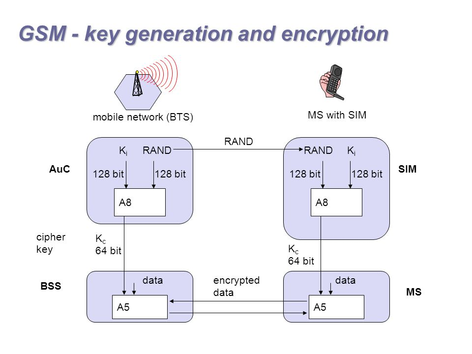 GSM - key generation and encryption A8 RANDKiKi 128 bit K c 64 bit A8 RANDKiKi 128 bit SRES RAND encrypted data mobile network (BTS) MS with SIM AuC BSS SIM A5 K c 64 bit A5 MS data cipher key