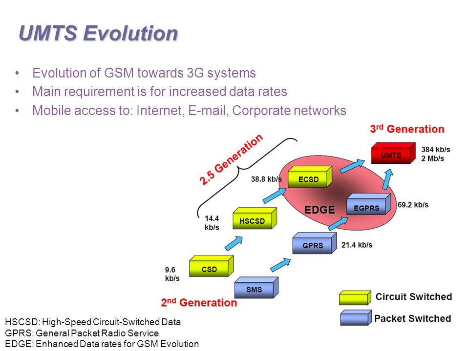 UMTS Evolution Evolution of GSM towards 3G systems Main requirement is for increased data rates Mobile access to: Internet,  , Corporate networks HSCSD: High-Speed Circuit-Switched Data GPRS: General Packet Radio Service EDGE: Enhanced Data rates for GSM Evolution