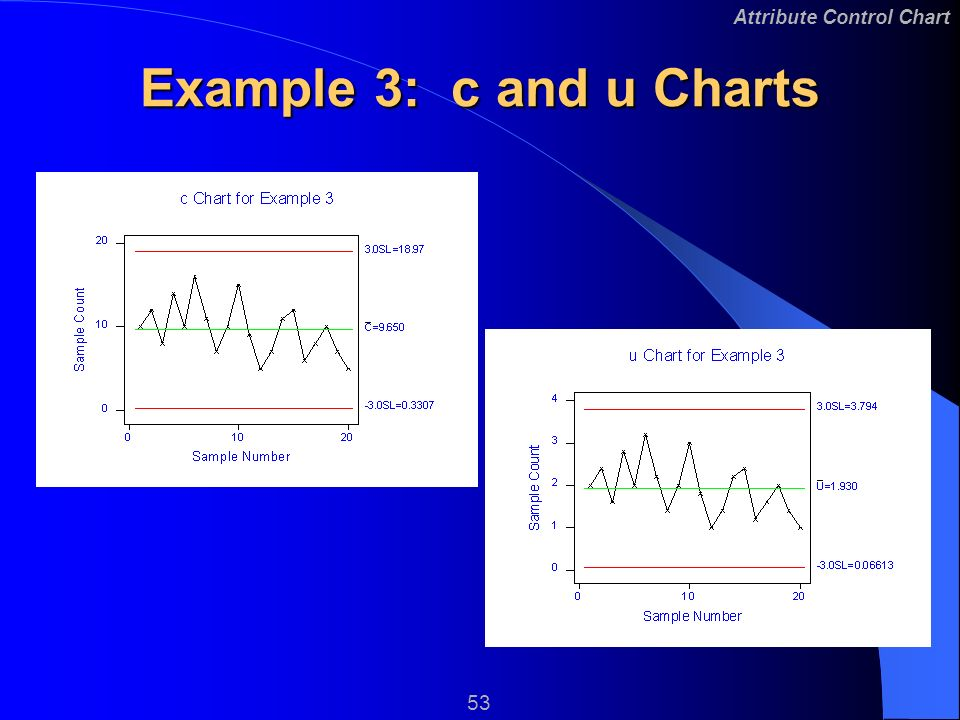 Sample C Charts | Attribute Control Charts 2 Attribute Control Chart Learning