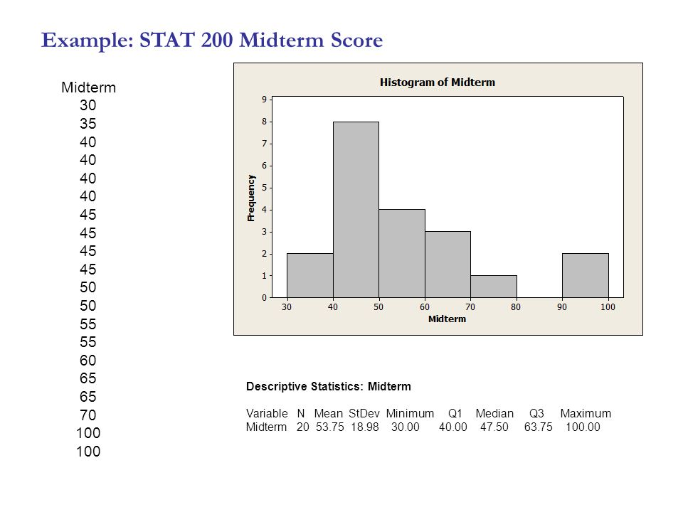 Example: STAT 200 Midterm Score Midterm Descriptive Statistics: Midterm Variable N Mean StDev Minimum Q1 Median Q3 Maximum Midterm