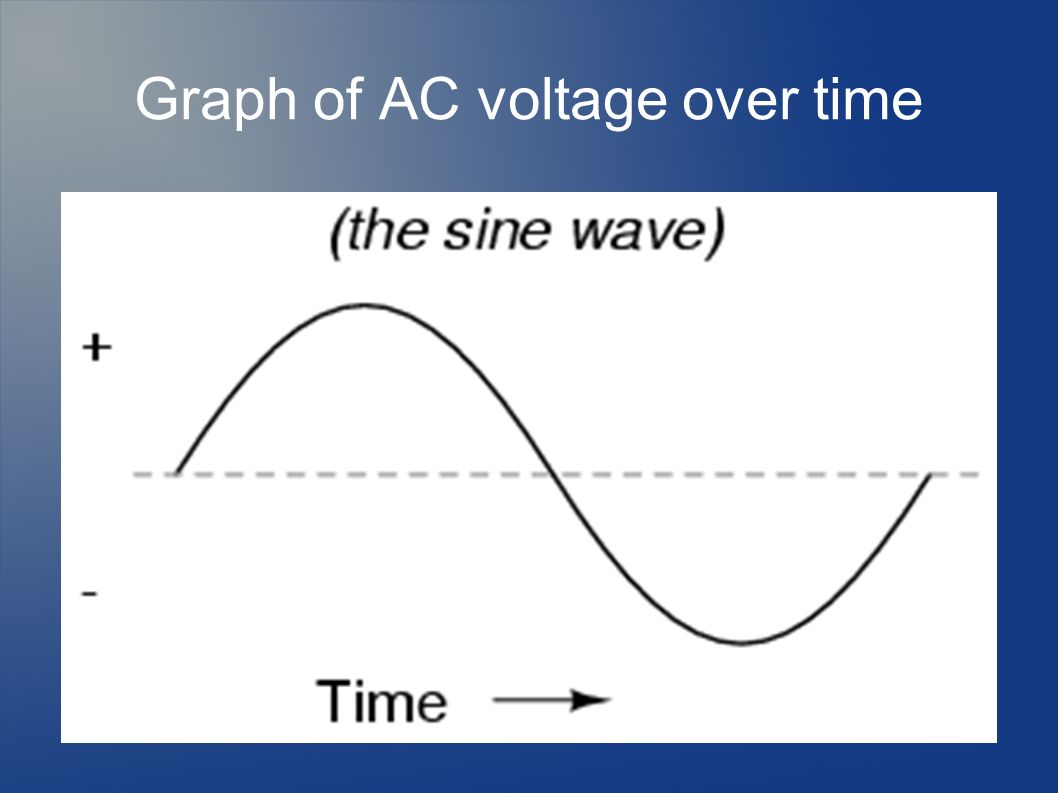 Ac Dc Power Supply Direct Vs Alternating Current Ppt Download Diagram 3 Graph