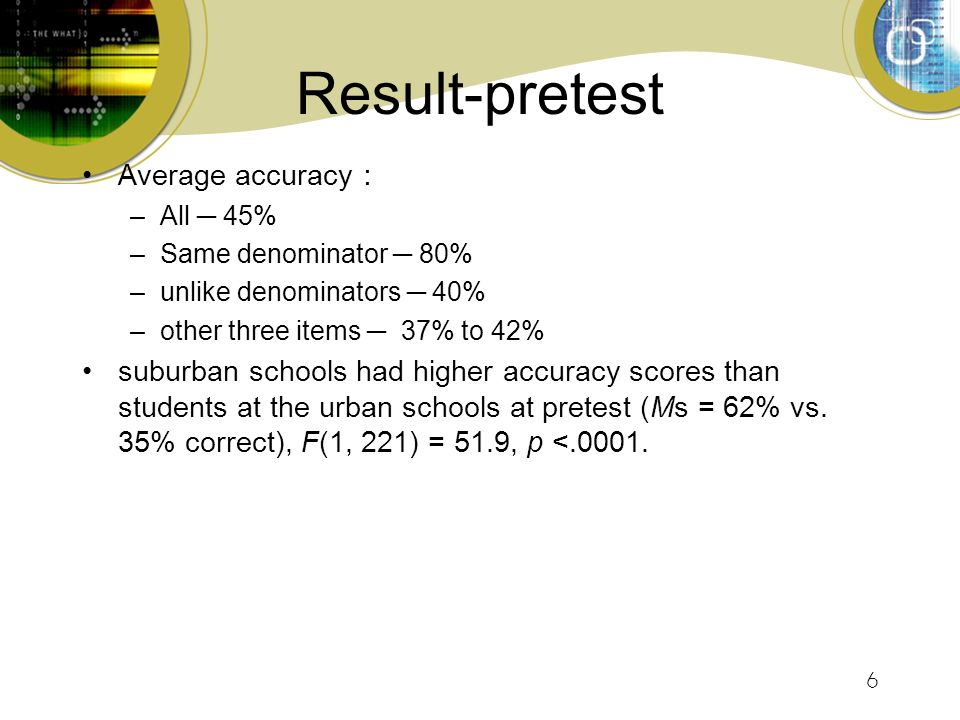 6 Result-pretest Average accuracy : –All ─ 45% –Same denominator ─ 80% –unlike denominators ─ 40% –other three items ─ 37% to 42% suburban schools had higher accuracy scores than students at the urban schools at pretest (Ms = 62% vs.