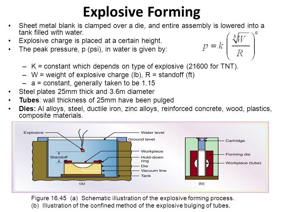 Chapter 16 Sheet-Metal Forming Processes  Sheet-Metal Parts