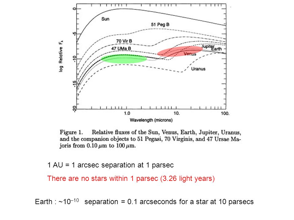 Ast 309 Part 2 Extraterrestrial Life Terrestrial Planet And Life