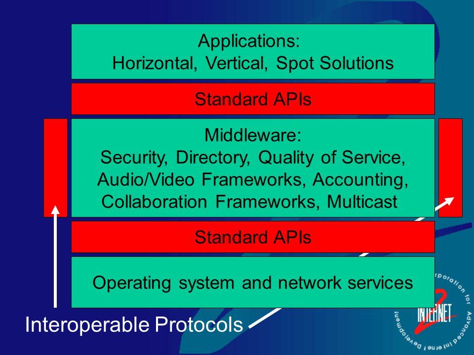 Protocols Network