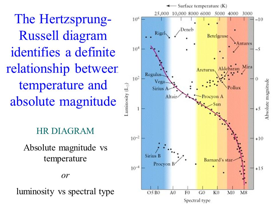 Chapter 10 the nature of stars what do you think what color are a definite relationship between temperature and absolute magnitude hr diagram absolute magnitude vs temperature or luminosity vs spectral type ccuart Gallery