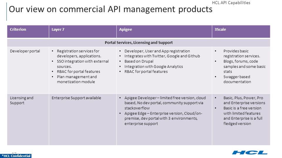 HCL Confidential HCL API Capabilities HCL MAPI - API